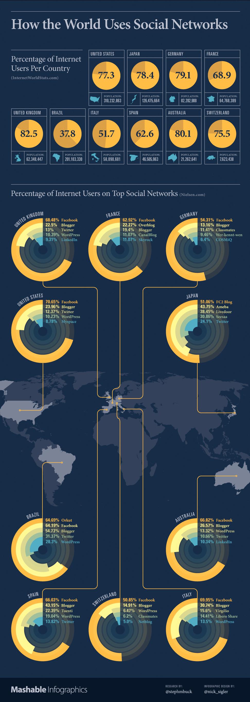 Comment les réseaux sociaux sont utilisés à travers le monde