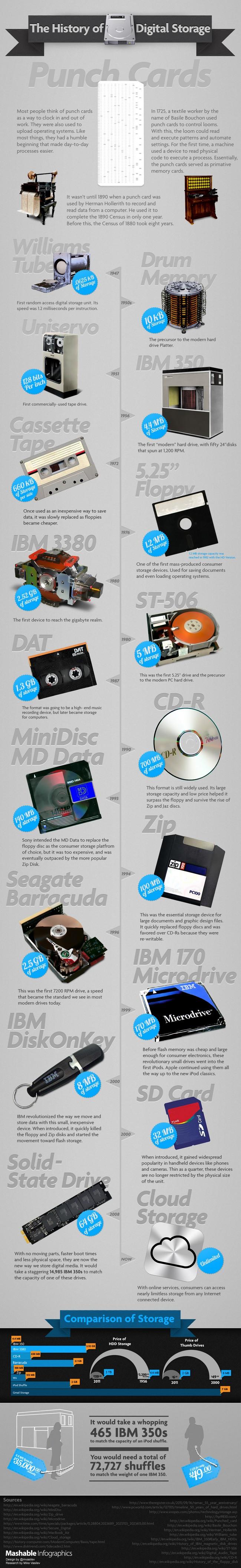 L'histoire du stockage numérique