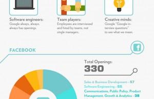 Quelques conseils pour obtenir un job dans les entreprises high Tech