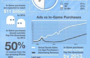 Le domaine du jeux mobile par les chiffres