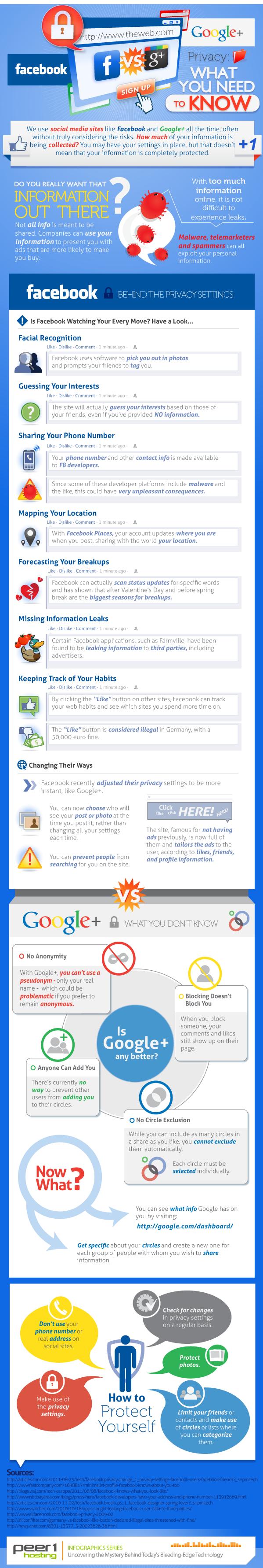 Ce qu'il faut savoir sur la gestion de la vie privée avec Google + et Facebook