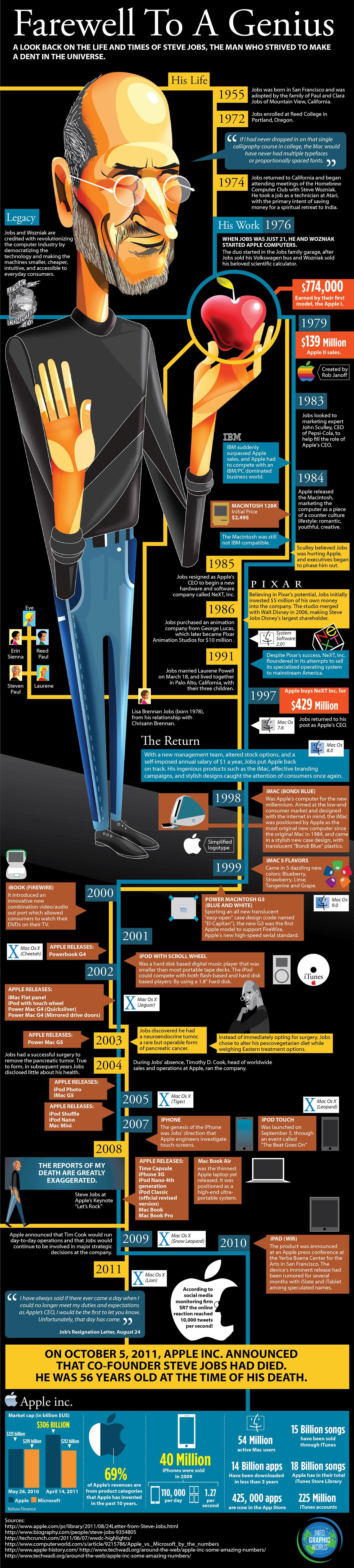 L'incontournable vie de Steve Jobs