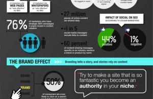 L'importance du contenu dans le référencement