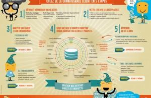 Comment créer de la connaissance cliente en 5 étapes