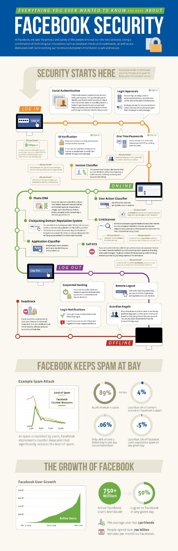Facebook et la sécurité