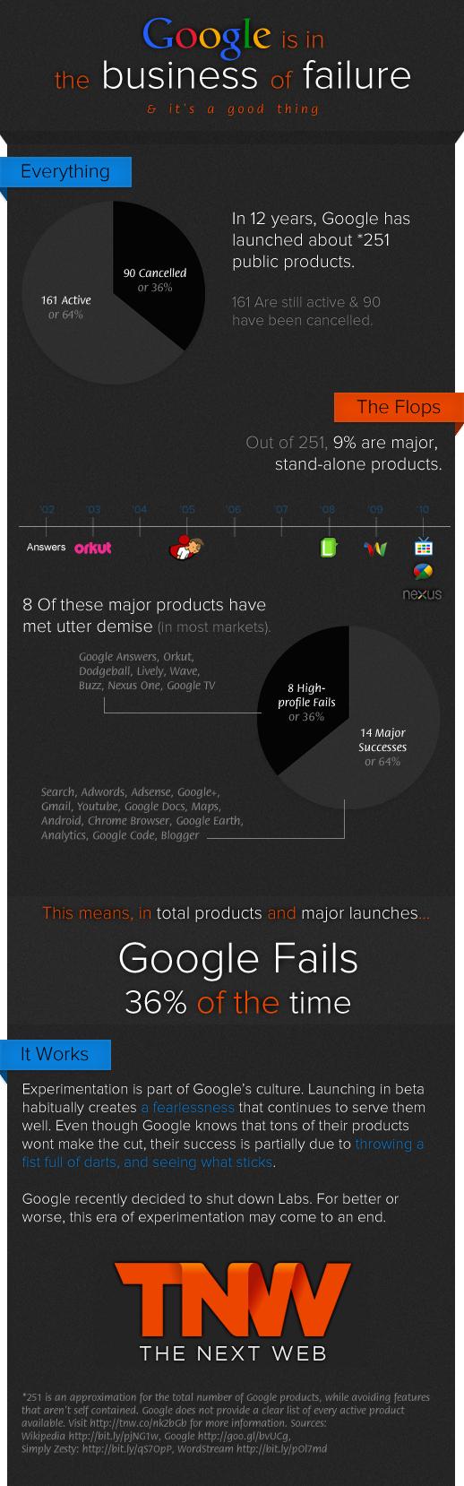 Les échecs Google