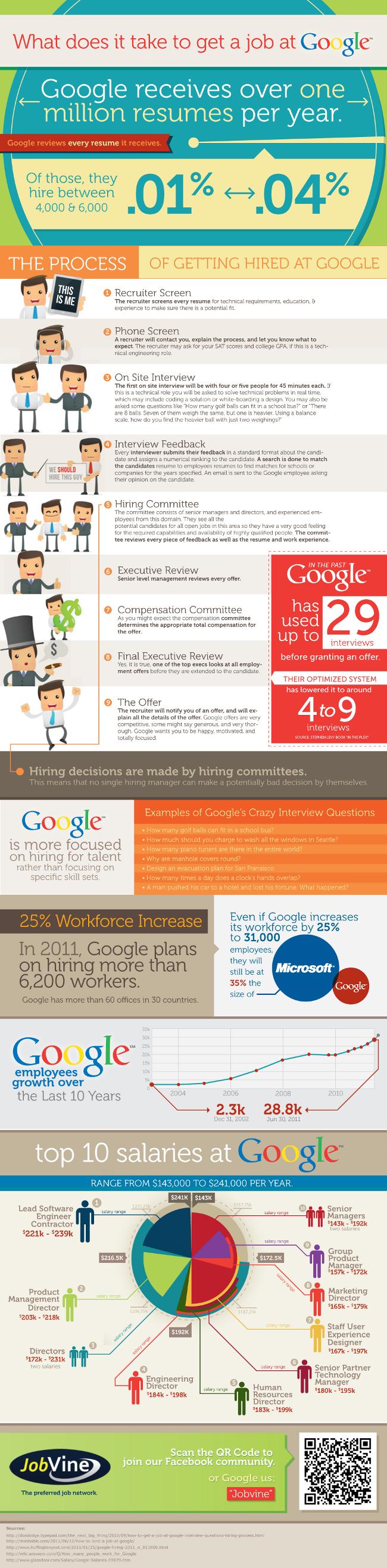 Comment avoir un job chez Google