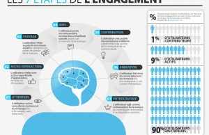 Les 7 étapes de l'engagement