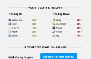 Retour sur 5 ans de partage social