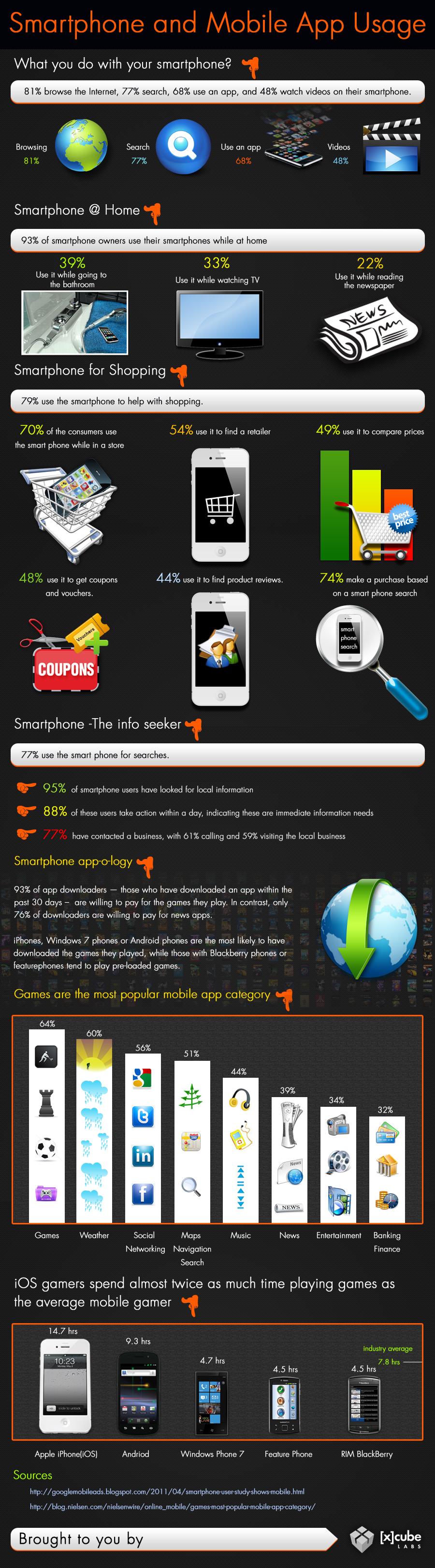Statistiques sur l'utilisation des smartphones
