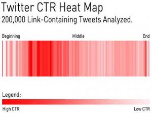 Heat map des liens dans les tweets