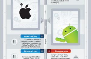Guerre des brevets entre Samsung et Apple