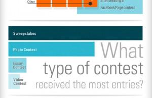 Statistiques sur les concours Facebook