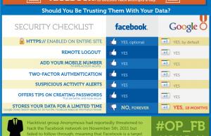 Comparatif Google+ vs Facebok sur la sécurité et la vie privée