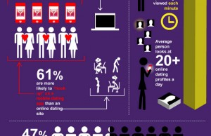 Statistiques sur les services de rencontre sur téléphone portable