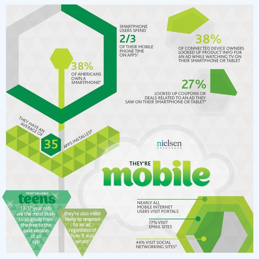 SoLoMo - Mobile