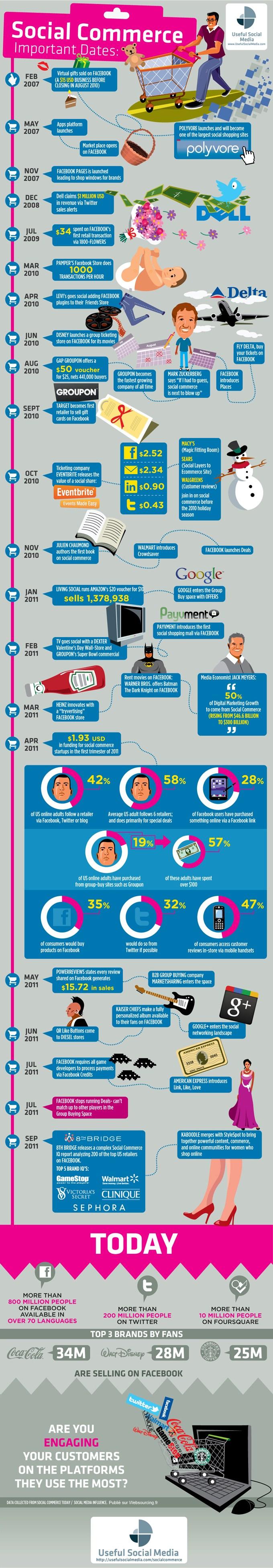 Histoire pour le Social commerce