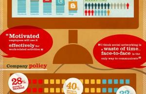 Statistiques sur l'utilisation des réseaux sociaux au boulot