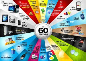 60 secondes internet