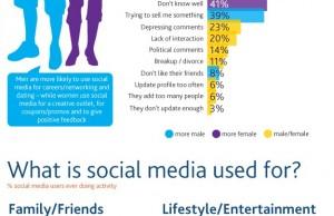 Pourquoi les personnes ajoutent et suppriment des amis Facebook