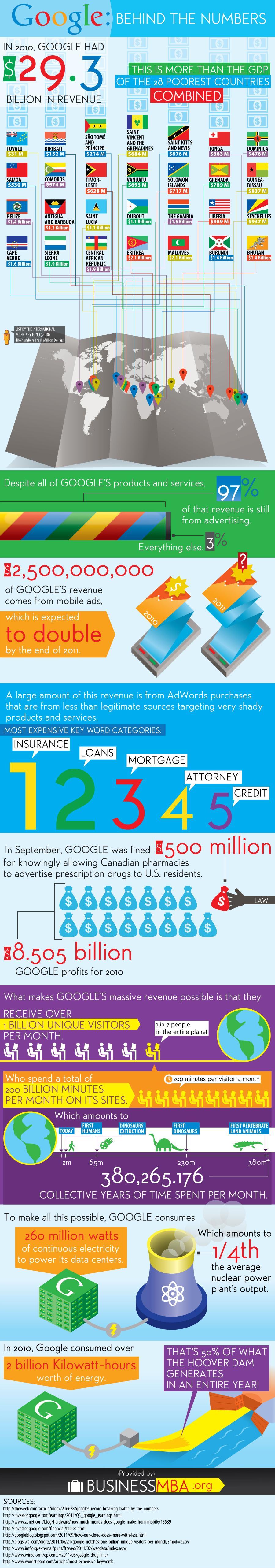 Google par les nombres