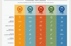Quels sites/medias influent sur l'acte d'achat ?