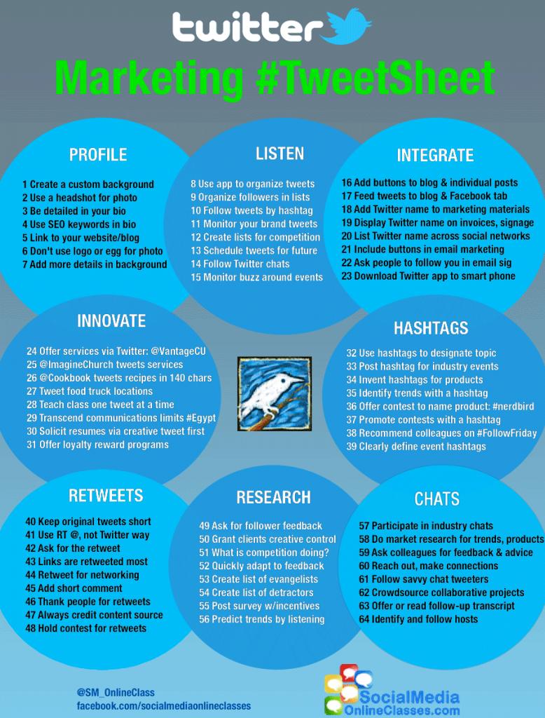 64 techniques marketing pour Twitter
