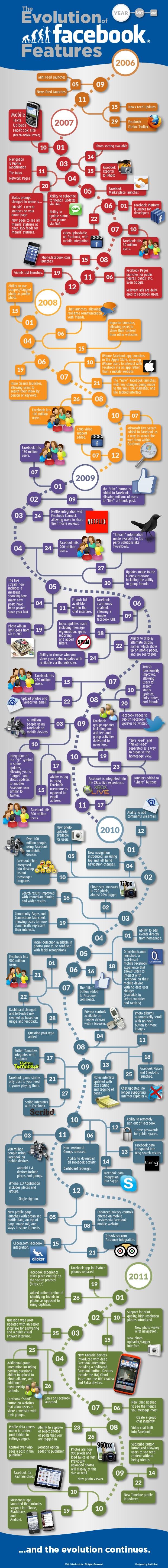 Evolution fonctionnalité Facebook