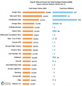 Statistiques des visites françaises en Décembre 2011
