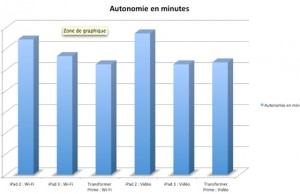 Comparatif de l'autonomie. Source 01NET.