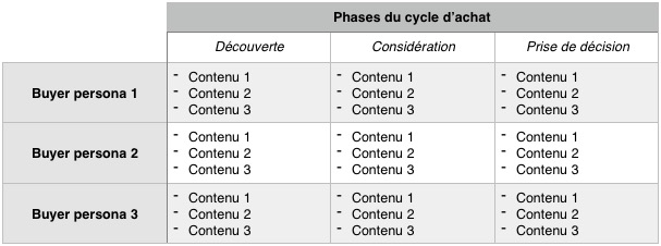 Content mapping en marketing de contenu