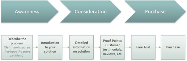 Cycle d'achat pour la réalisation d'un content mapping