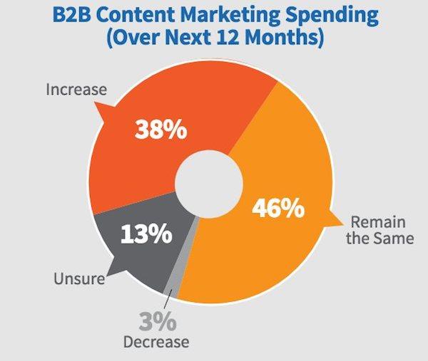 Dépense content marketing