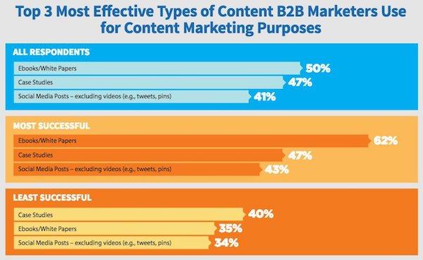 Contenus les plus efficaces en content marketing b2b