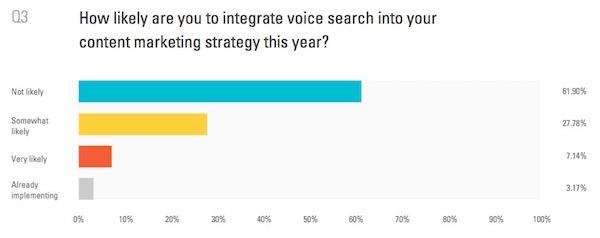 Recherche vocale pour le content marketing