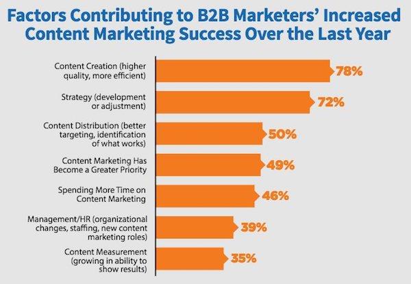 Facteurs de succès content marketing
