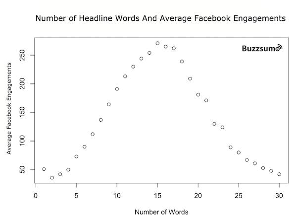 Nombre de mots et engagement d'un titre