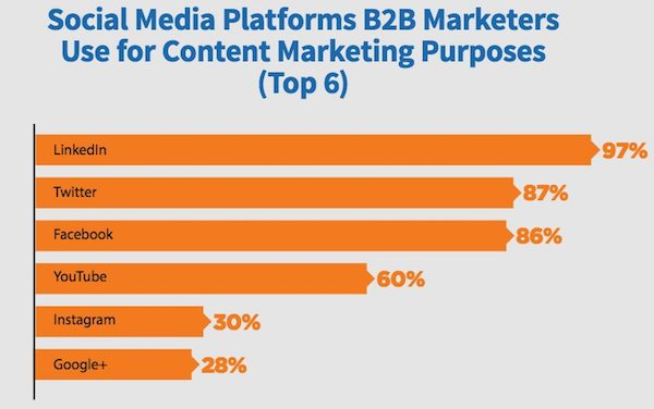 Réseaux sociaux marketing b2b