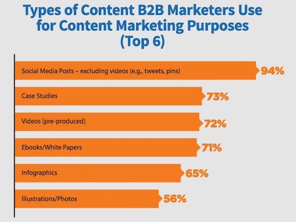 Contenus utilisés par les professionnels du marketing B2B pour le content marketing