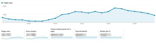 statistiques d'un site web