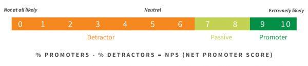 échelle du net promoter score