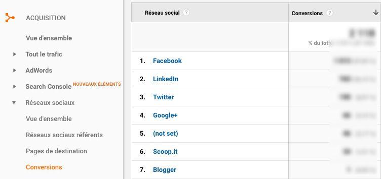 indicateurs de performance social media