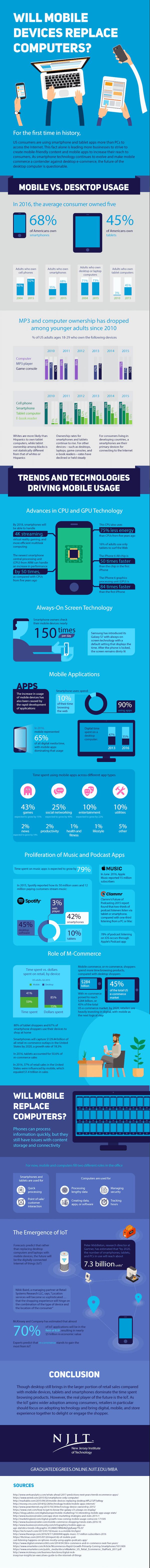 mobile vs ordinateur