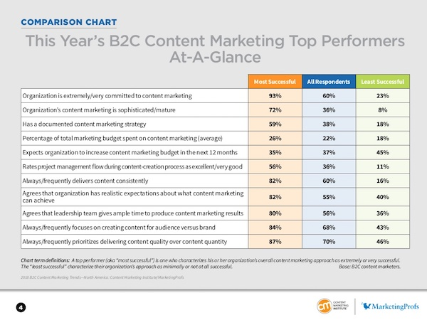 étude content marketing b2c