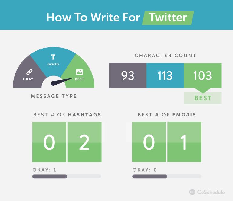 écrire tweet