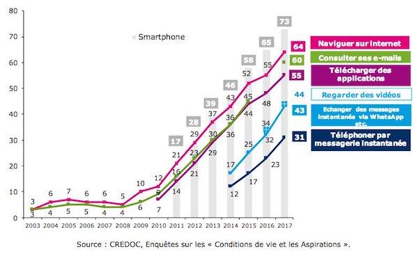 statistiques internet mobile
