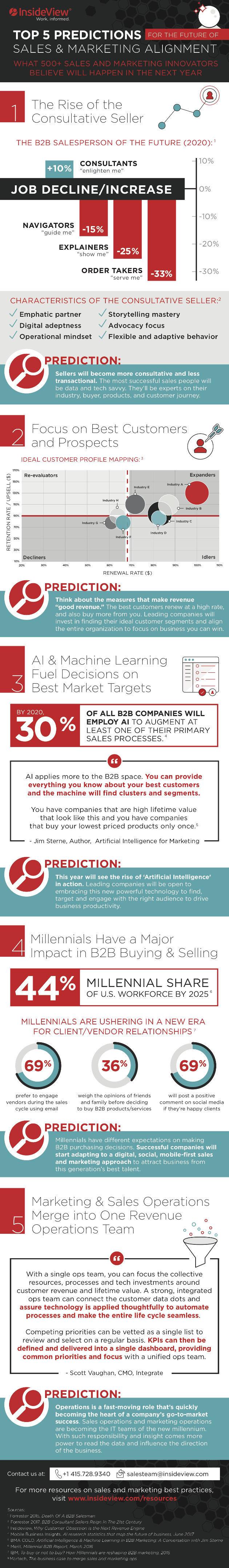 le futur de la vente et du marketing