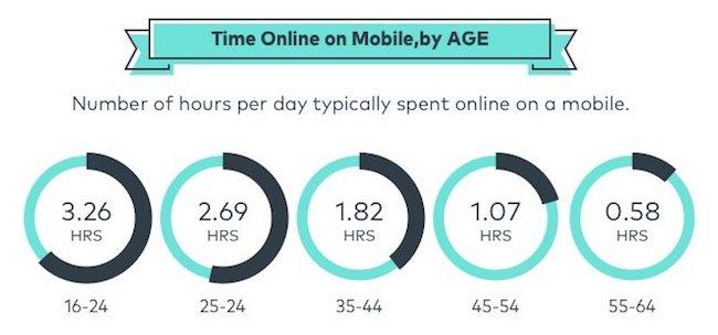 utilisation du mobile par age