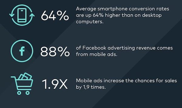 engagement et achats sur mobil