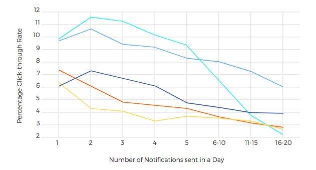 etude sur les notifications push
